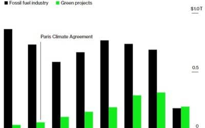Banks Always Backed Fossil Fuel Over Green Projects – Until now